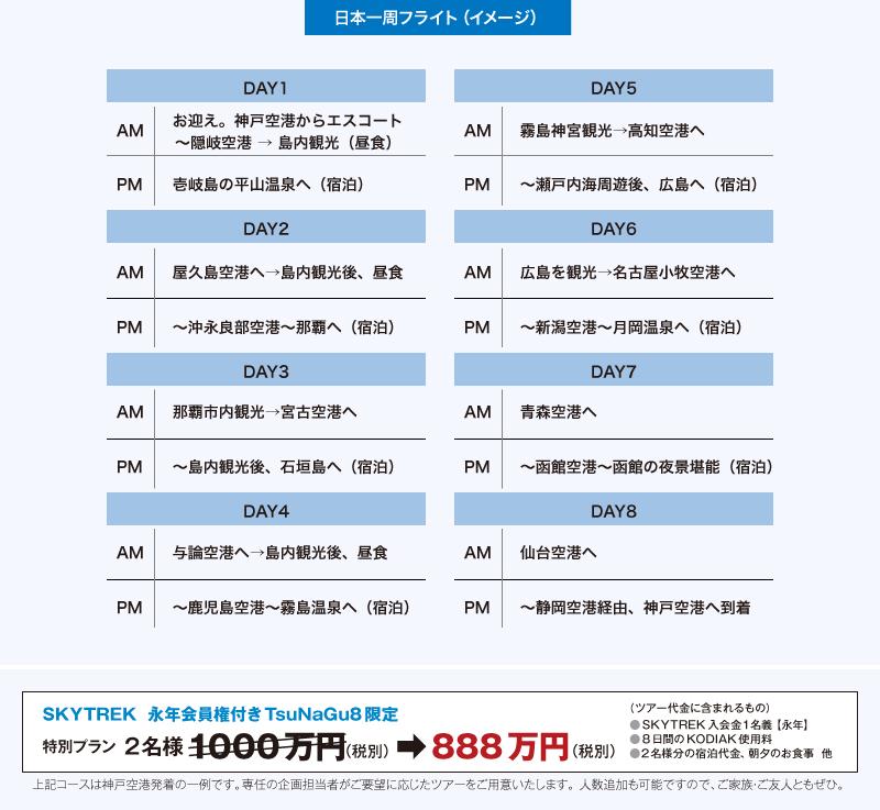 日本一周フライトイメージ